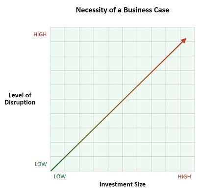Blog 20210513 - Business Case Necessity