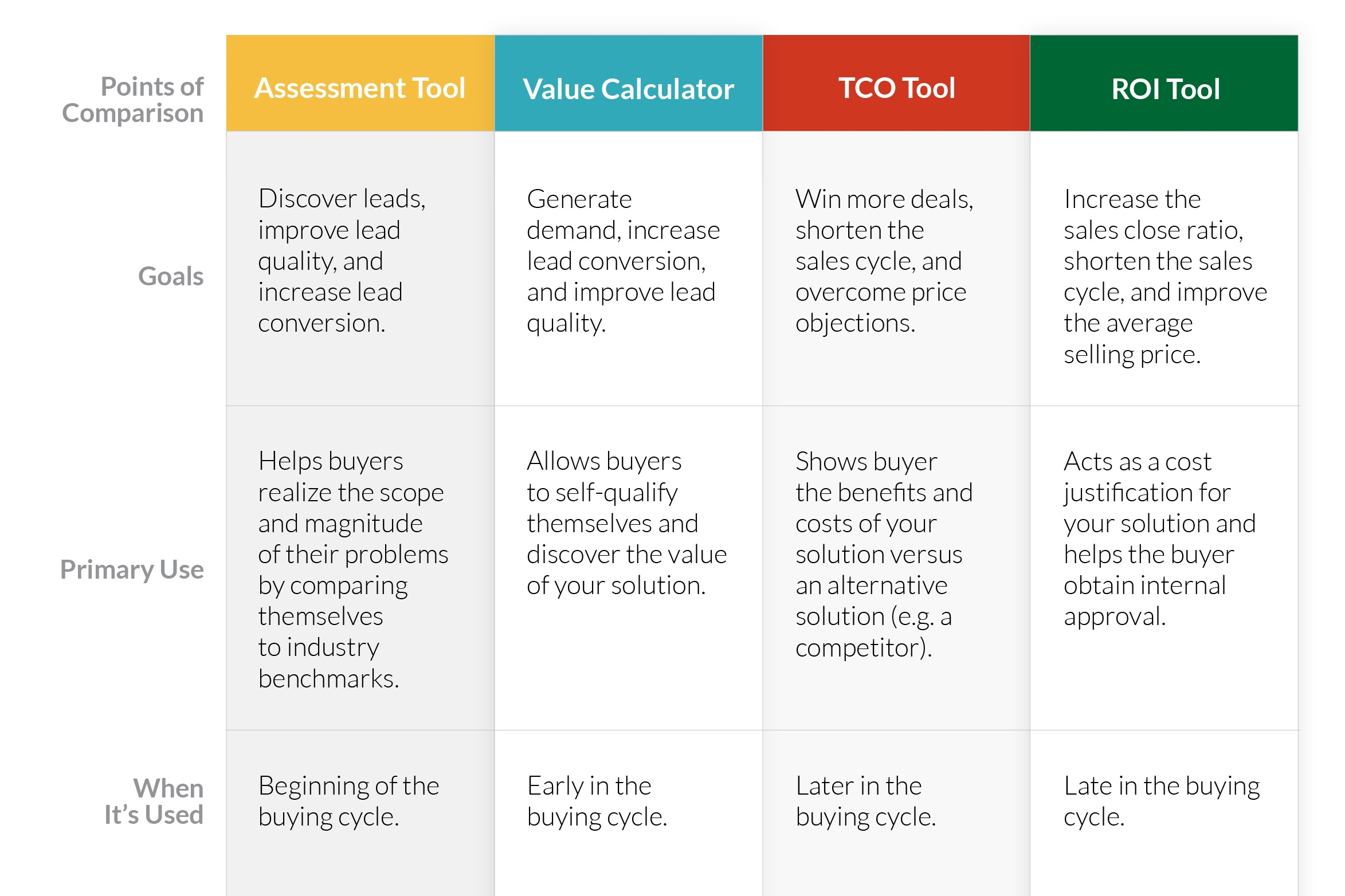 Value Selling Tools Comparison Sheets